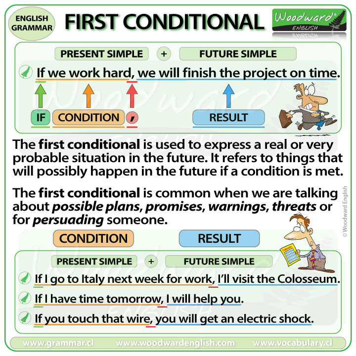 First Conditional - English Grammar