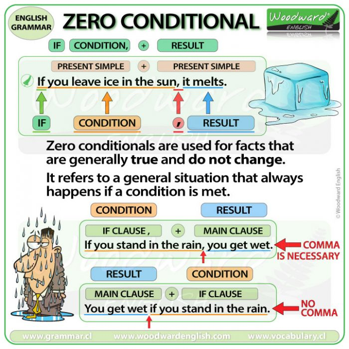 Zero Conditional - English Grammar Lesson
