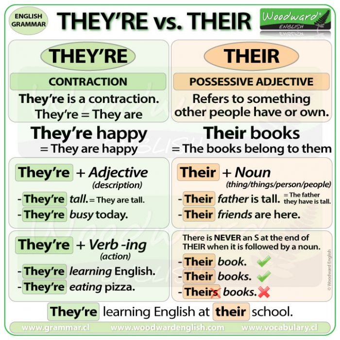 Difference between THEY'RE and THEIR in English - Grammar Rules