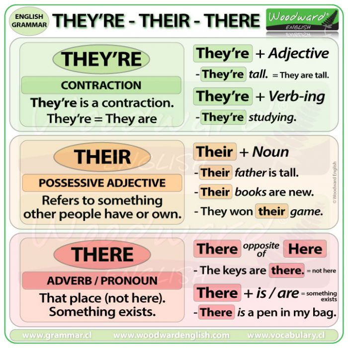 THEY'RE vs. THEIR vs. THERE in English - What is the difference?