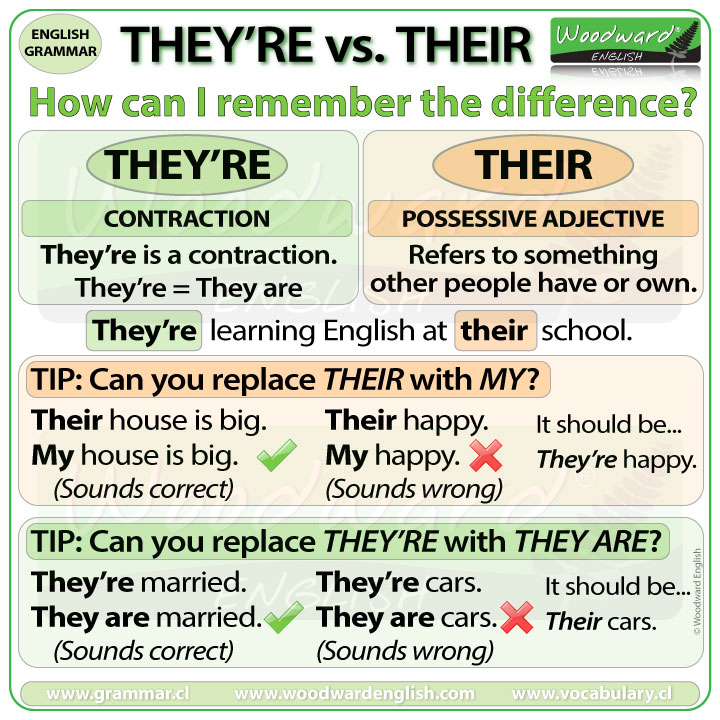 How to remember the difference between THEY'RE and THEIR in English