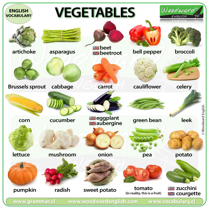 Names of vegetables in English with photos of each vegetable.