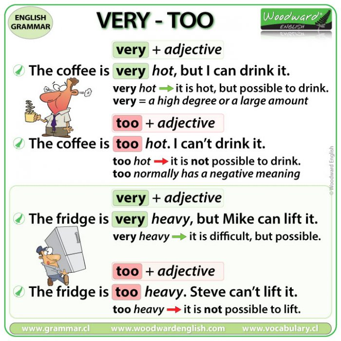 The difference between VERY and TOO in English