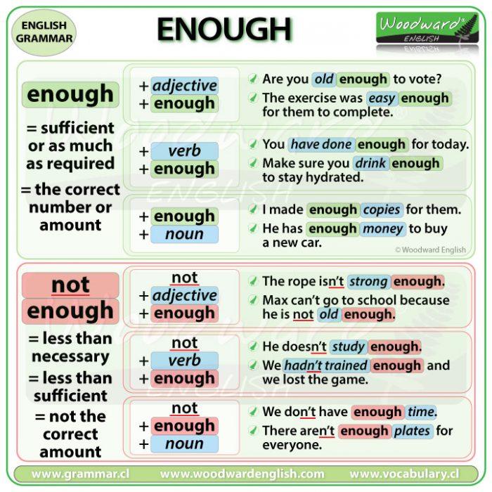 Enough and Not Enough - English Grammar Lesson