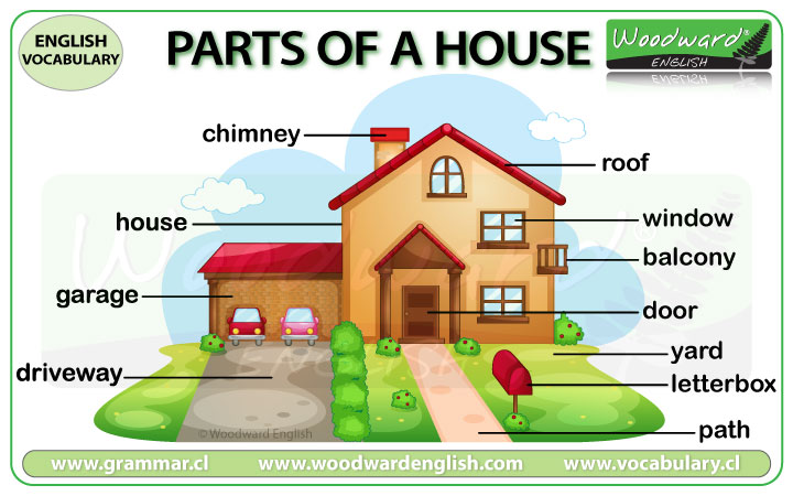 English parts of the house names - ESOL vocabulary