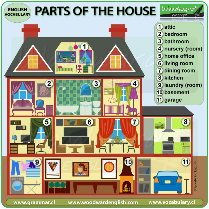 Parts of a house in English - Names of rooms in a house - ESL vocabulary