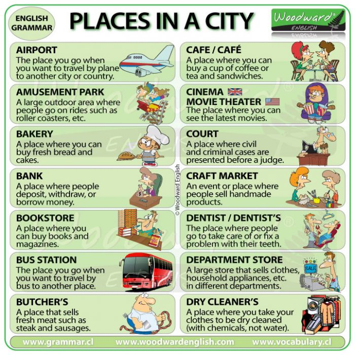 Places in a city in English - ESL Vocabulary
