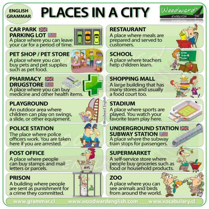 Places in a city vocabulary in English