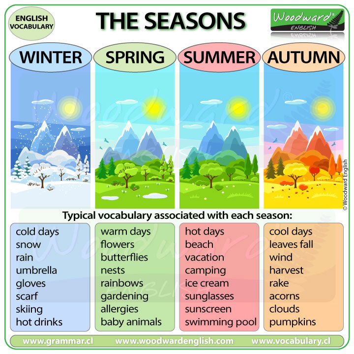 Seasons - English Vocabulary associated with the four seasons