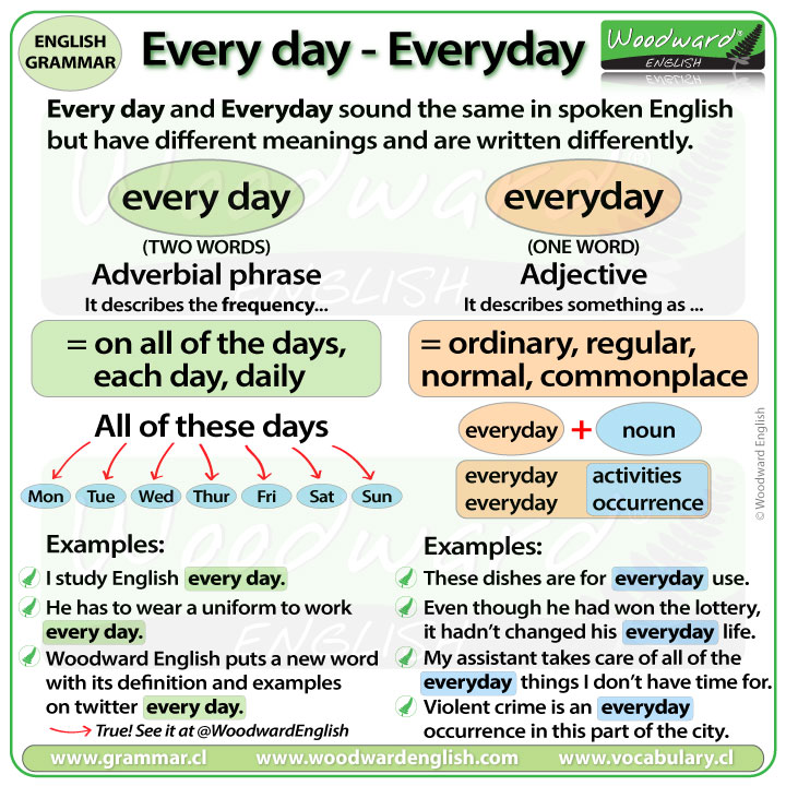 Difference between EVERY DAY and EVERYDAY in English - the correct spelling