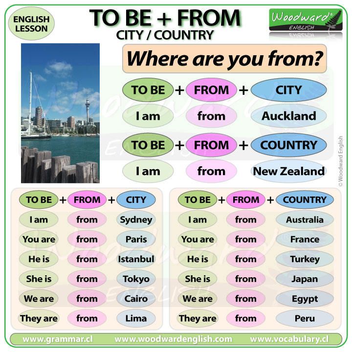 To be from city - To be from country - Basic English Lesson