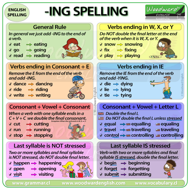 ING spelling rules in English
