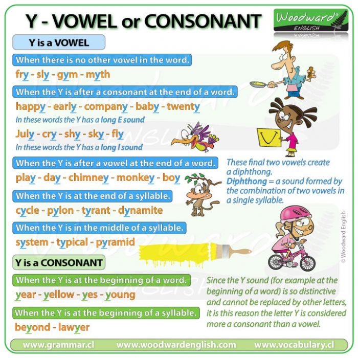 Is the letter Y a vowel or a consonant? Woodward English