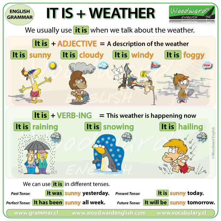 IT IS + Weather - Talking about the weather in English