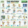 Weather Vocabulary in English - ESOL weather words