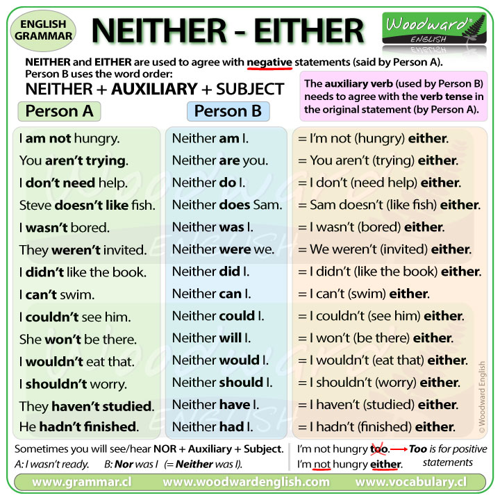 NEITHER - EITHER - English Grammar Lesson