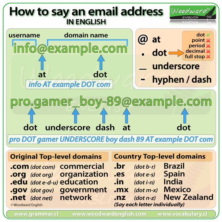 How to say an email address in English - Vocabulary lesson