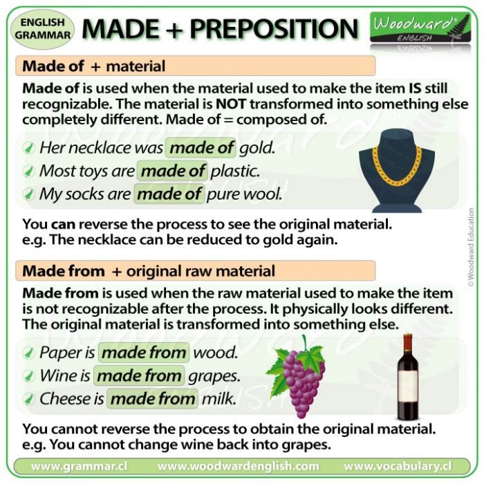 Made of - Made from - What is the difference between made of and made from in English?
