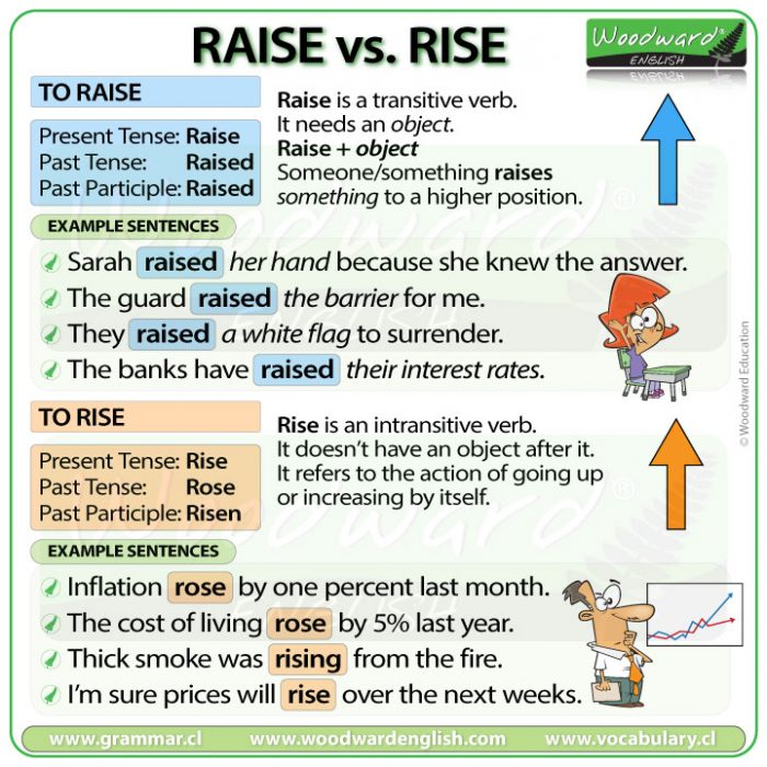 Raise vs. Rise - The difference between raise and rise in English
