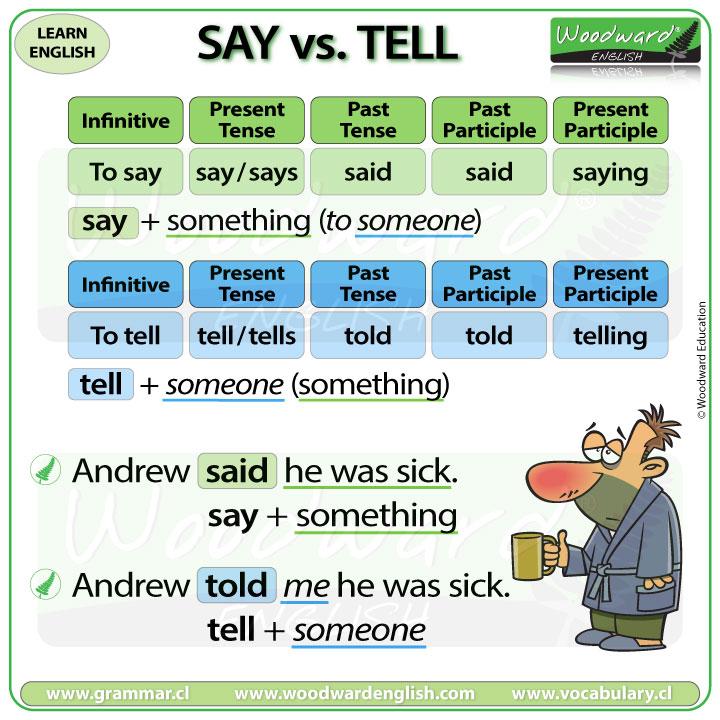 Say vs Tell - Example sentences in English
