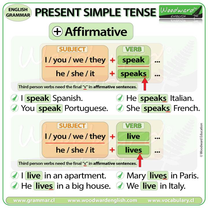 Present Simple Tense Affirmative Sentences in English
