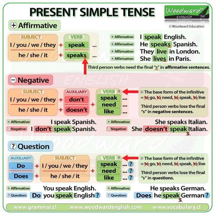 Present Simple Tense in English - Easy English Grammar Lesson