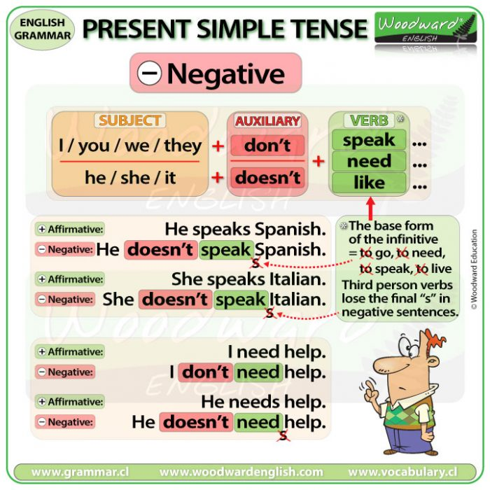 Present Simple Tense - Negative Sentences in English