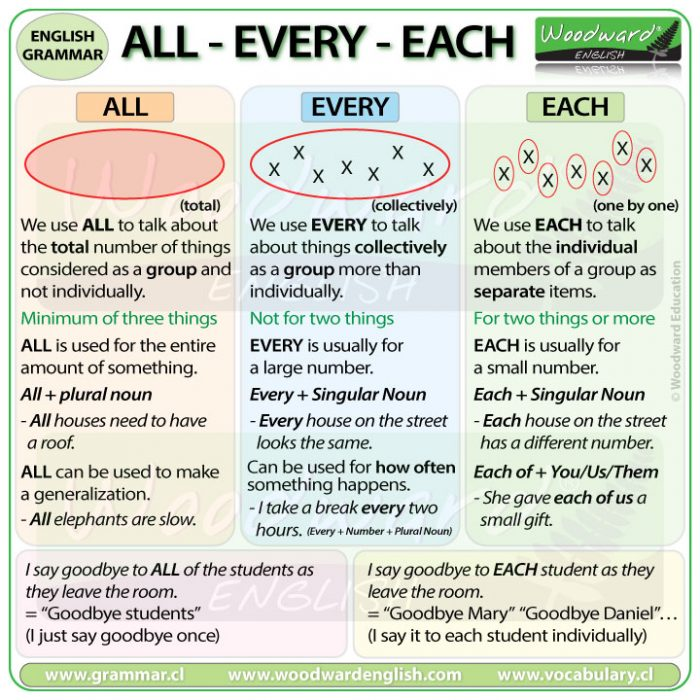 ALL, EVERY, EACH - Difference in English with example sentences - EnglishGrammar Lesson